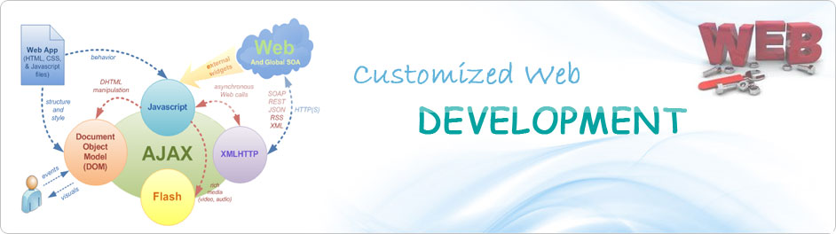 Website Design and Development Services in Leicester